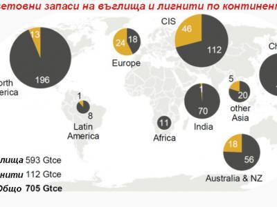 Макар и нежелани в Европа, въглищата остават основен енергиен ресурс в света за още над 100 години