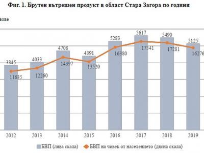 БВП и брутна добавена стойност по икономически сектори в област Стара Загора през 2019 г.